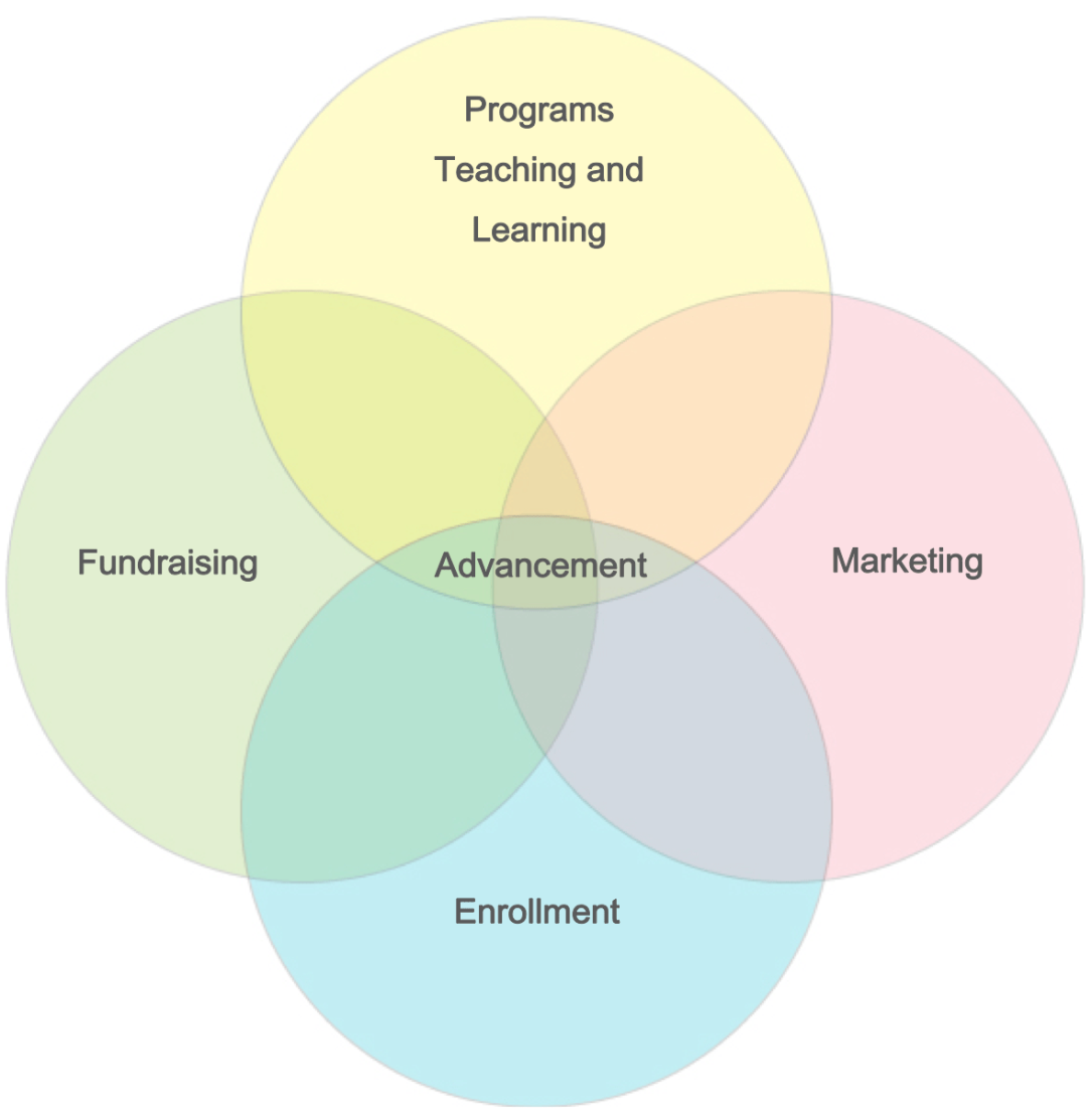 Advancement Venn by Beth Pride of Bethinc.